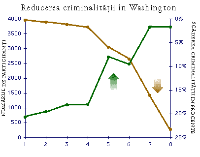 Washington graph